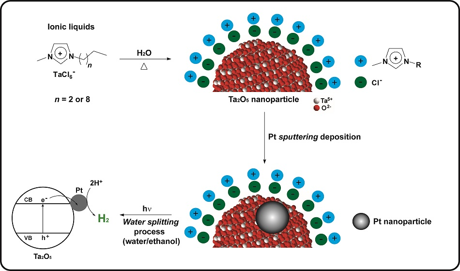 "This image provided by the authors of the paper exhibits the process to produce tantalum oxide nanoparticles from the hydrolysis of ionic liquids, followed by the deposition of platinum nanoparticles on the first material, and the application of the second material to obtain hydrogen gas in the ""water splitting"" process."