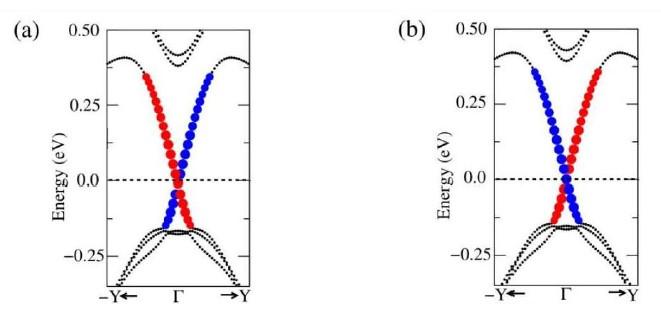A figura mostra a curva de dispersão dos estados topológicos metálicos, localizados no defeito 558, marcados em azul e vermelho.