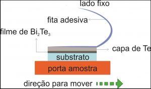 Método de remoção da camada protetora. Adaptação de imagem do artigo da APL Mat. [http://aip.scitation.org/doi/full/10.1063/1.4964610] sob licença CC BY 4.0 [https://creativecommons.org/licenses/by/4.0