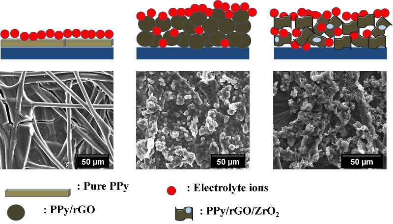 Esquema ilustrativo de armazenamento de carga e interação dos íons próximos à superfície dos eletrodos de polipirrol puro (PPi), con óxido de grafeno reduzido (PPi/rGO) e polipirrol, PPi/rGO/ZrO2 (acima), baseado na morfologia associada às imagens de MEV da superfície dos eletrodos com os respectivos materiais sob substrato de fibra de carbono (abaixo). Imagem feita por Ana Paula Pereira Alves para sua tese de doutorado.
