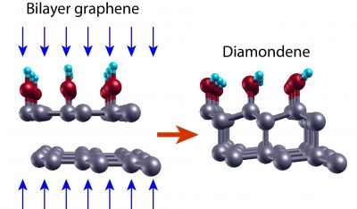 Scheme of the diamondene formation mechanism from two layers of graphene submitted to high pressures (blue arrows) in water as pressure transmitting medium. The gray colored balls represent the carbon atoms; the red ones, the oxygen atoms, and the blue ones, the hydrogen atoms.