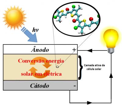 Esquema de uma célula solar orgânica.