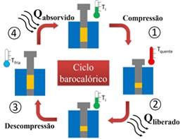 Representação esquemática do ciclo barocalórico, baseado em processos de compressão confinada e descompressão.